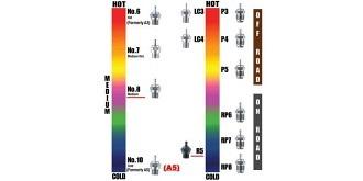 Glühkerze OS Nr.7  medium-hot
